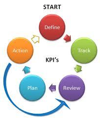 performance management and key performance indicators kpis